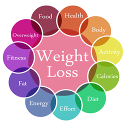 weightloss graphic