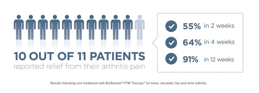 arthritis lp